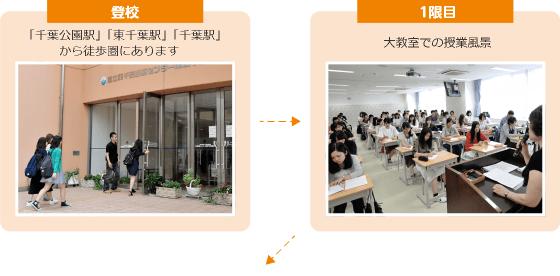 登校 最寄り駅「東千葉」から徒歩で通っている学生がほとんど 1限目 大教室での授業風景