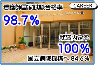 看護師国家試験合格率98.7% 就職内定率100% 国立病院機構へ84.6%